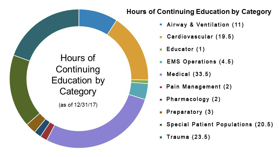 Recert-Hours-By-Category